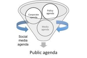 dynamic agenda